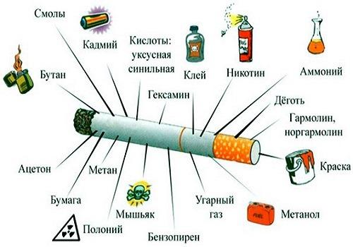 вредные вещества в сигарете